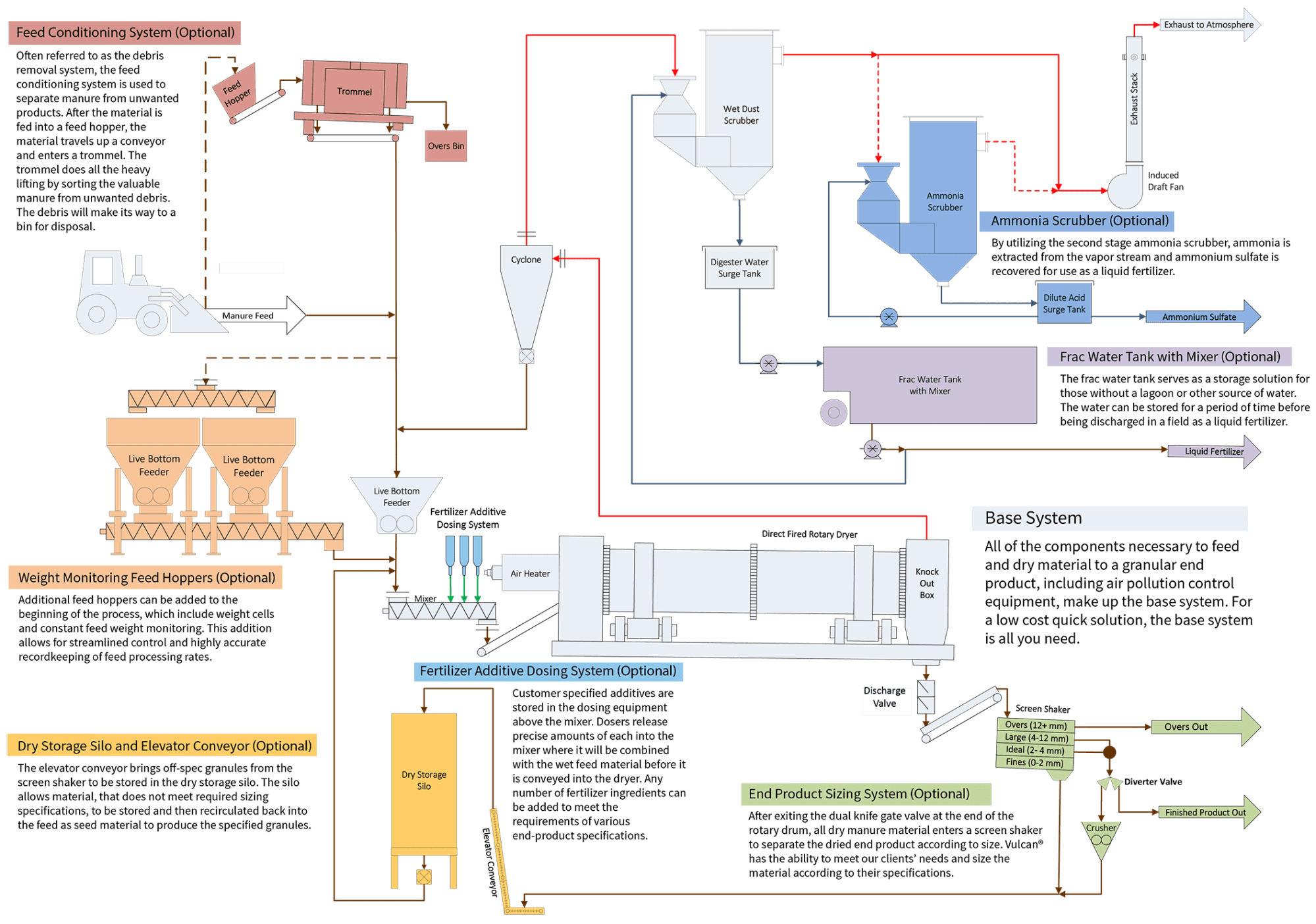 hight resolution of animal manure process flow diagram