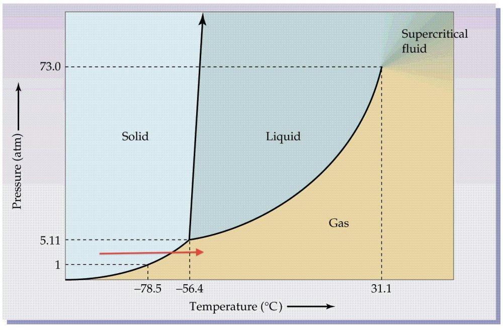 medium resolution of co2 phase diagram