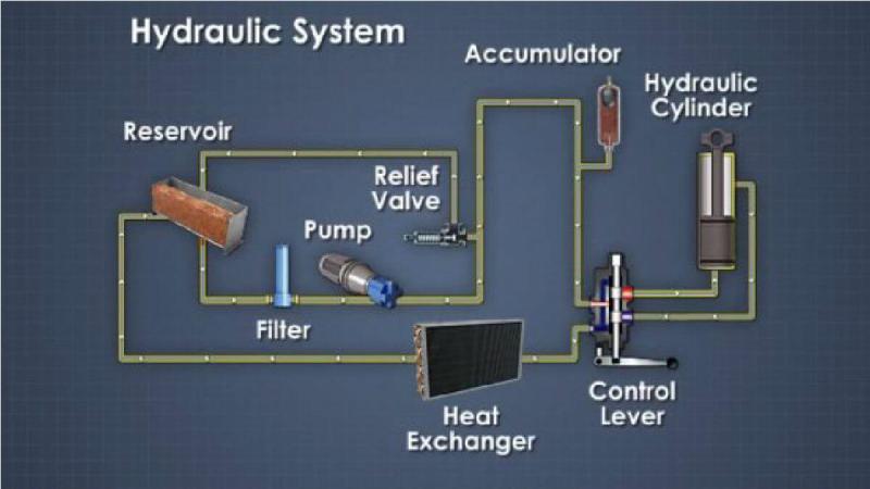 Theo dõi hệ thống thủy lực cần lưu ý 9 điểm quan trọng