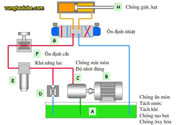 hệ thống thủy lực cơ bản