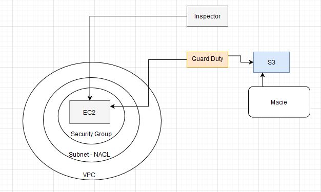 Security within an AWS environment