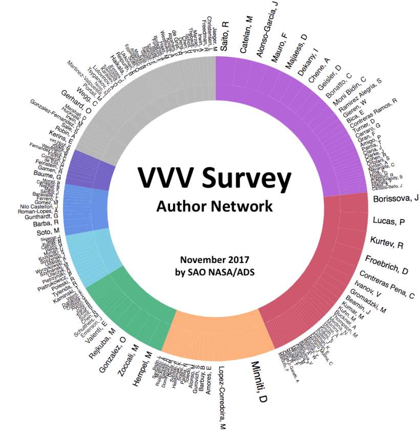 AuthorNetwork201711