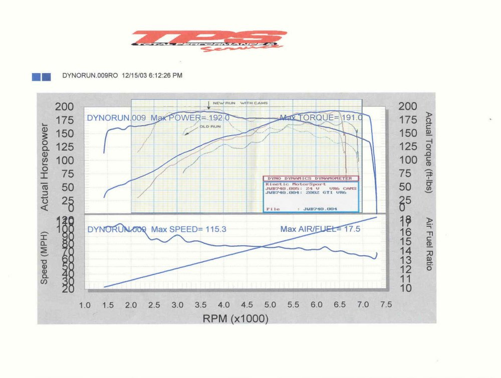 medium resolution of 24v vr6 with schrick 264 256 cams aem cai underdrive pullies vs 24v vr6 with neuspeed exhaust aem cai and giac chip