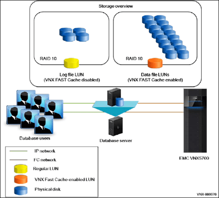 emc data diagram sony xplod radio sql server performance and virtualization testing with vnx this solution contains a single microsoft running against the vnx5700 array both transaction log files database are using