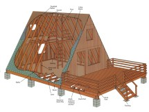 Houses Building Plans a Frame Cabins