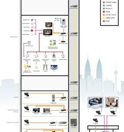 st regis hotel audio video intercom security system diagram [ 1000 x 1413 Pixel ]