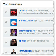 Top Tweeters