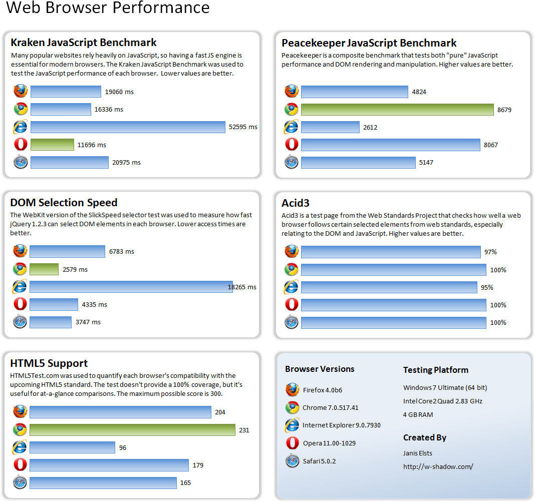 Browser performance comparison updated w Browser benchmark
