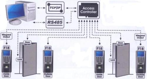 شرح انظمة التحكم بالدخول - Access control Systems
