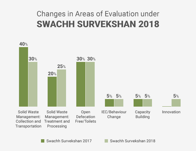 Image result for Swachh rankings 2018