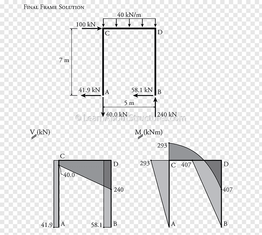 How To Draw Shear Force And Bending Moment Diagram For