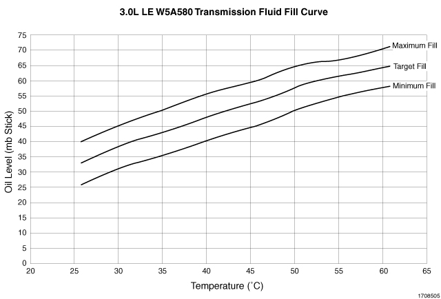 Read chrysler transmission fluid temperature with scan tool