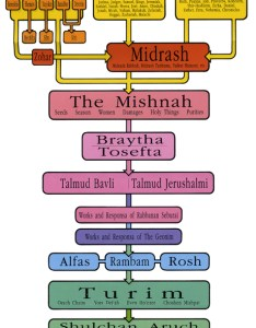 The torah from sinai  diagram also shavuot rh chabad