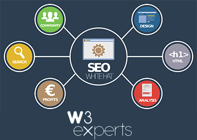 O básico do SEO – Search Engine Optimization