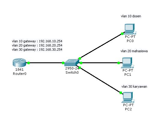 Cara Membuat VLAN Simple Pada Cisco