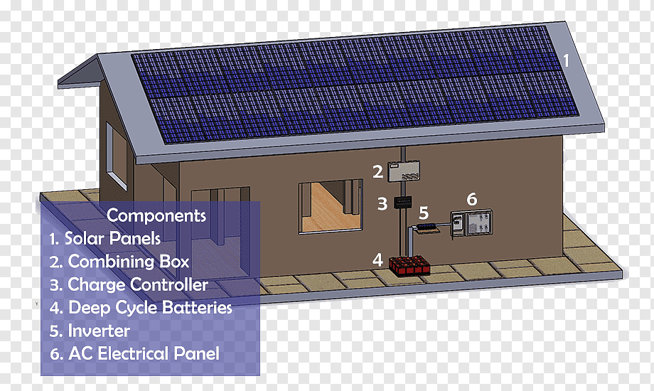 Solar Energy Grid Tied Electrical System Electrical Grid Energy Sunlight Grid Elevation Png Pngwing