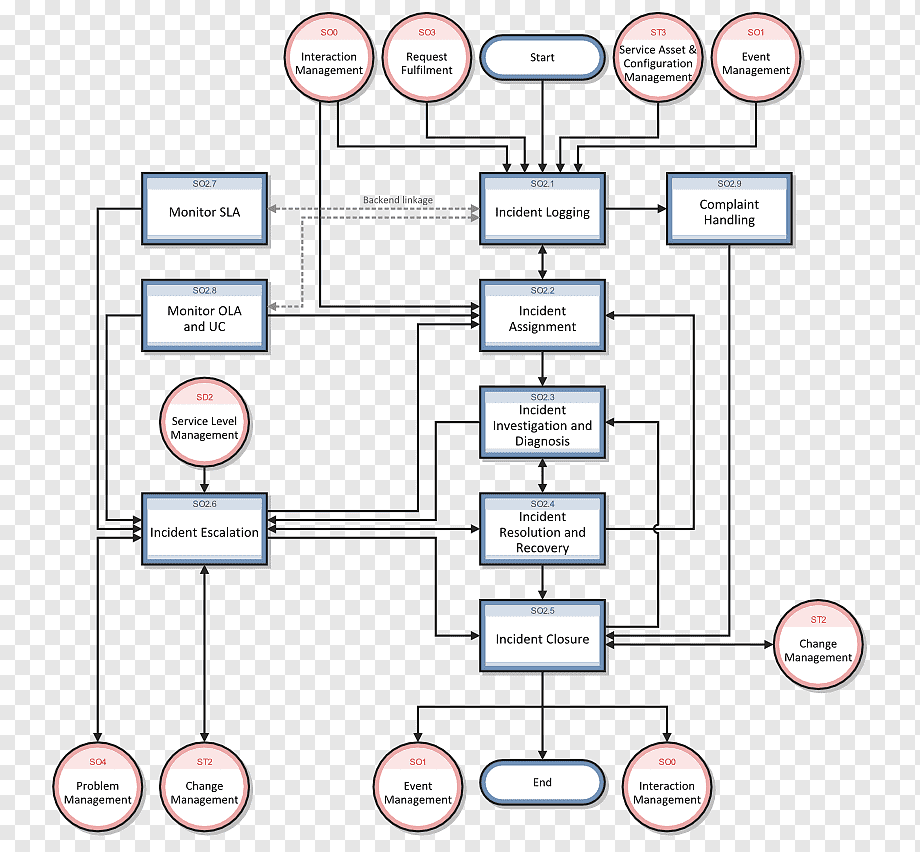 Incident management workflow template · effectively map out workflows for all incident types (major and minor) · assign specific tasks throughout the process to. Incident Management Workflow It Service Management Itil Task Management Flow Chart Angle Text Service Png Pngwing