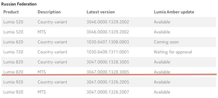 МТС начал рассылку Lumia Amber для Nokia Lumia 820