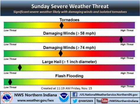 NWS infographic indicating moderate threat for tornadoes, high threat for damaging straight-line wind on Nov. 17, 2013