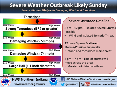 NWS infographic indicating risk for tornadoes and damaing winds tomorrow.