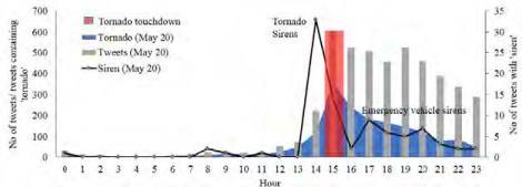 "Figure from Blanford, et. al., ""Tweeting and Tornadoes"""