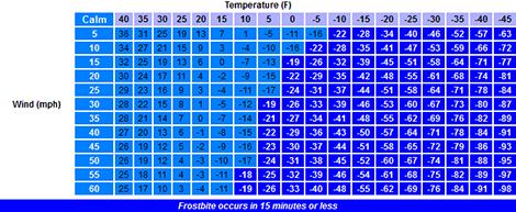 Wind chill chart