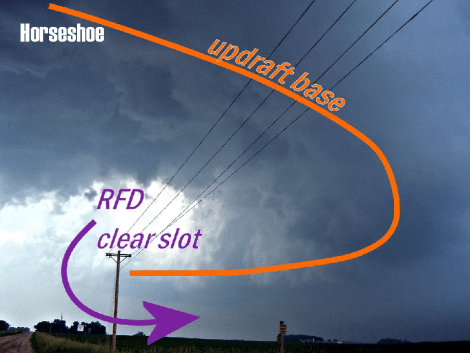 Photo of actual supercell thunderstorm with horseshoe-shaped updraft base indicated by orange line