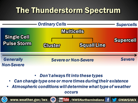 Thunderstorm spectrum slide from NWS SKYWARN storm spotter training. Single-cell pulse thunderstorm, multicell cluster storms and squall lines, and supercell