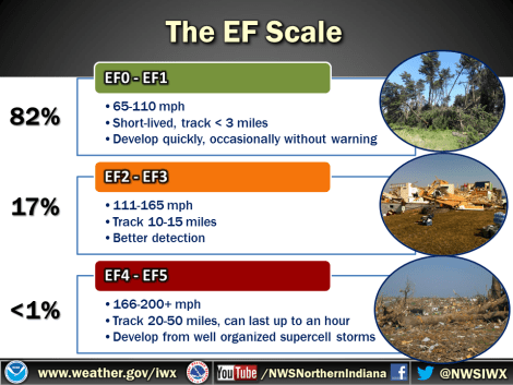 Enhanced Fujita scale with probabilities in northern Indiana county warning area