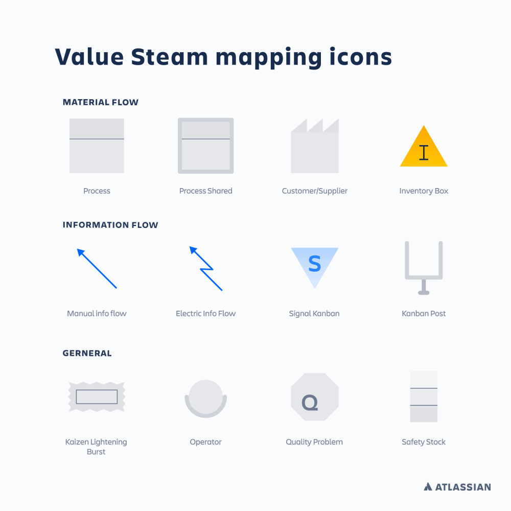 medium resolution of a chart showing the symbols commonly used on value stream maps atlassian ci cd