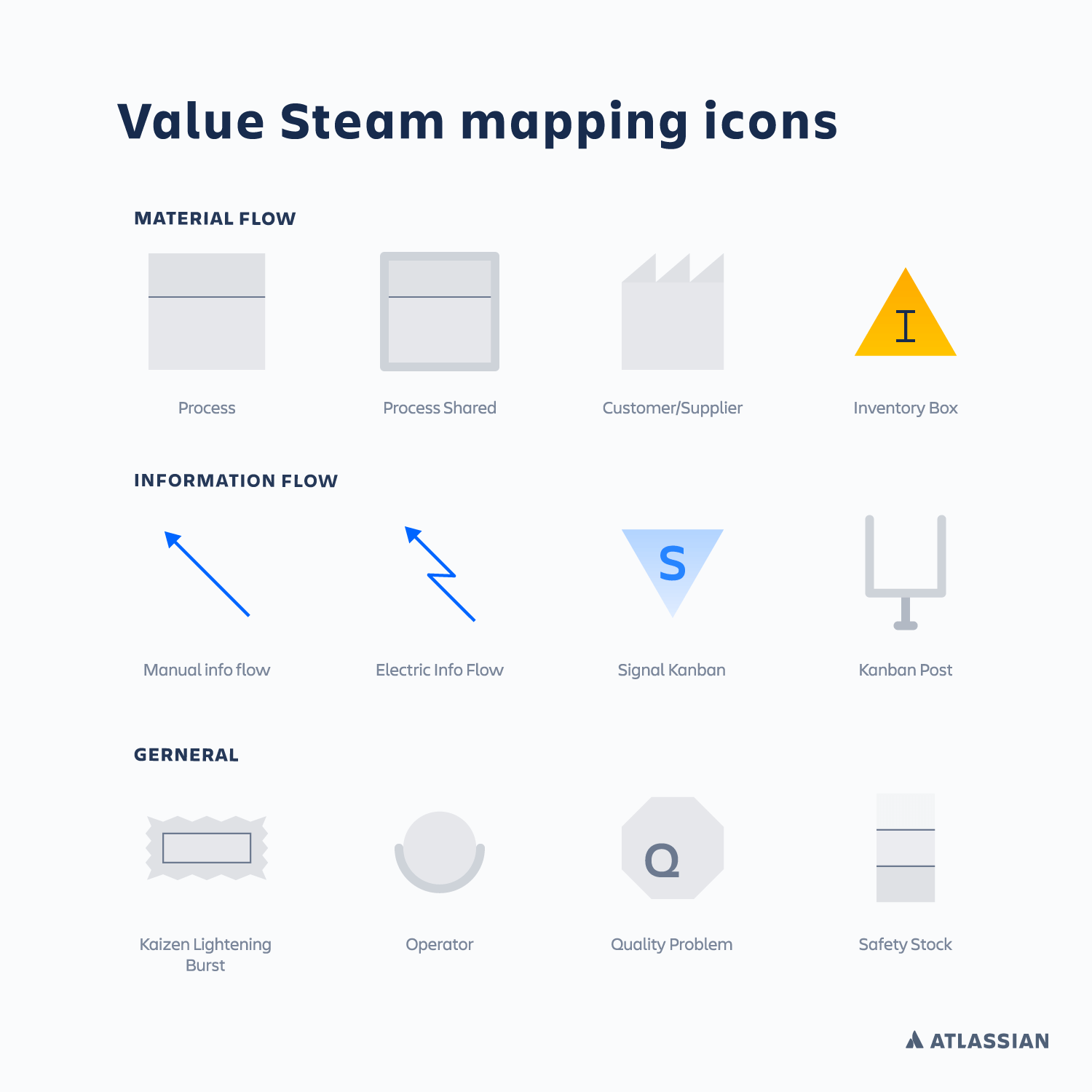 hight resolution of a chart showing the symbols commonly used on value stream maps atlassian ci cd