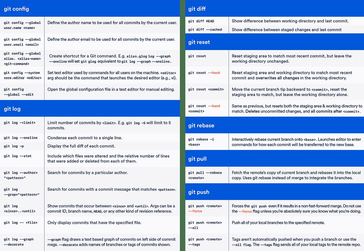 Git cheat sheet also atlassian tutorial rh