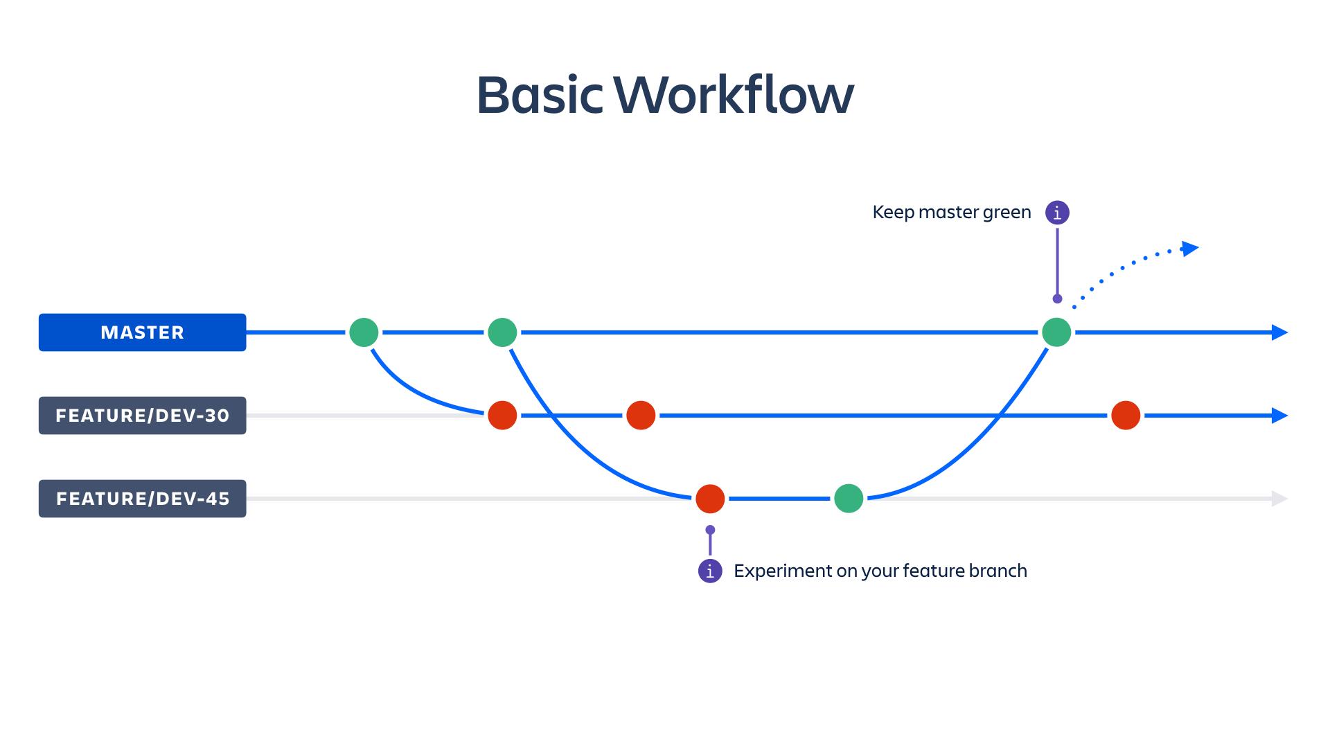 medium resolution of basic workflow screenshot atlassian ci cd