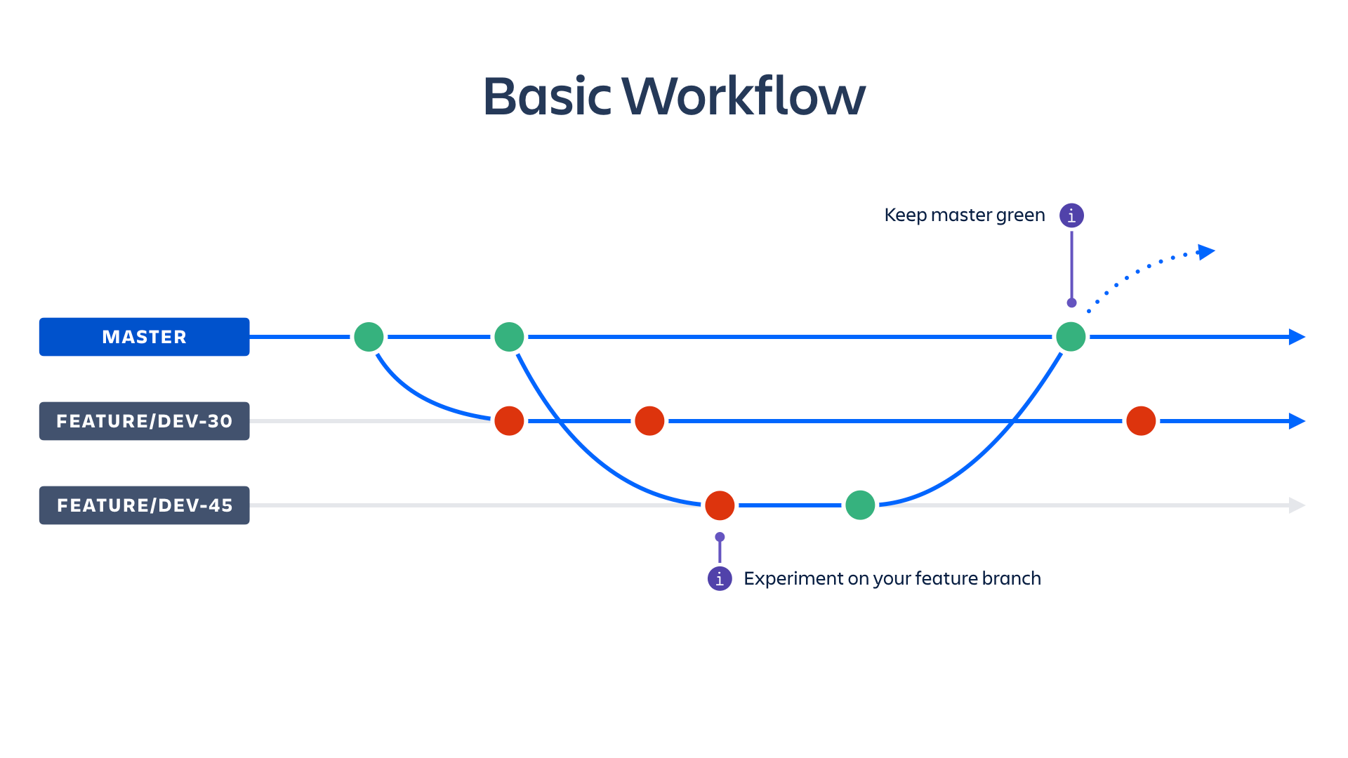 small resolution of basic workflow screenshot atlassian ci cd