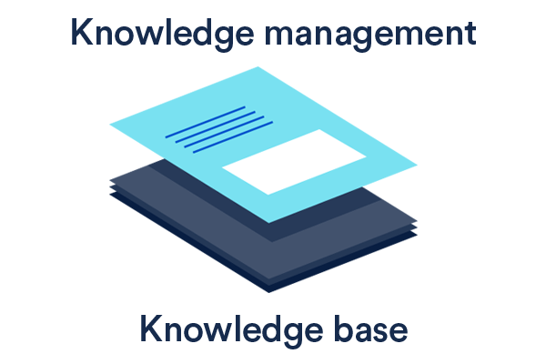 What S A Knowledge Base And Why You Need It Atlassian