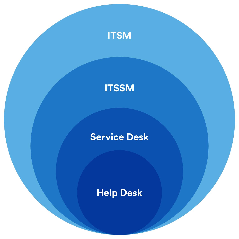 Atlassian Service Desk