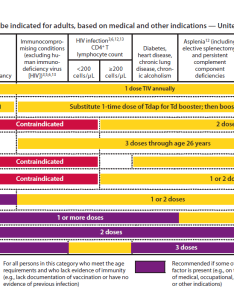 To see enlarged view of adult vaccination chart kindly click on image also recommended immunization schedule wacky rh
