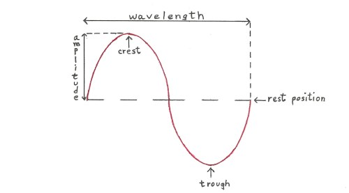 small resolution of labeled sine wave diagram diagram data schema a labeled wave diagram