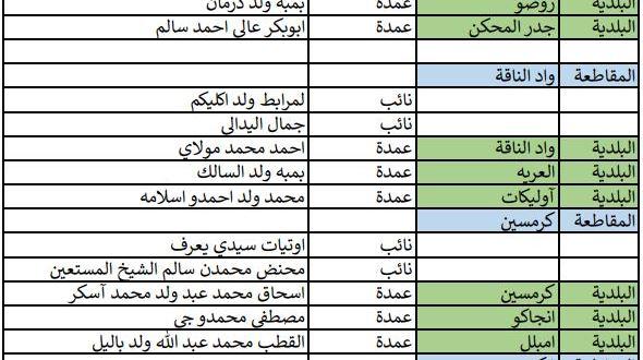 """اللائحة النهائية لمرشحي """"الحزب الحاكم"""" في عموم التراب الوطني ..(أسماء)"""