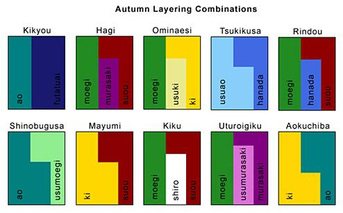 The following charts show you japanese names for colours also color rh wafuku wordpress