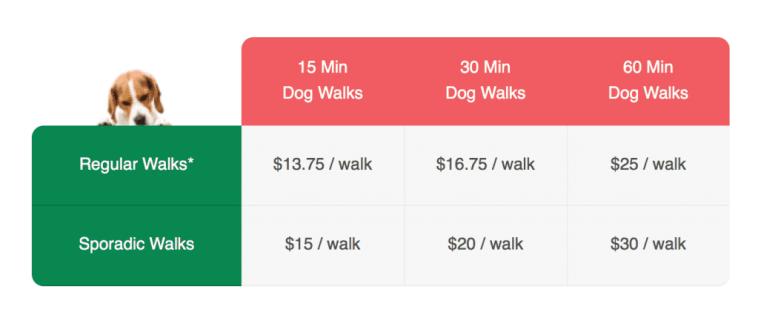 dog walking rates - Waggy Walkys LLC