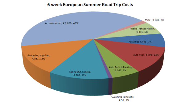 6 week European Summer Road Trip Costs