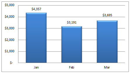 Living Abroad Actual Spend 2014 Q1 Jan - March