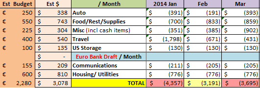 Actual_Spend_2014_Q1_raw_numbers