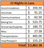 Cost for 23 Nights in Laos