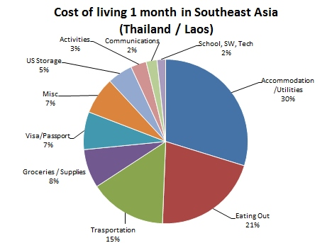 Cost of living in Southeast Asia 1 month Thailand Laos Graph