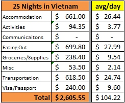 25 nights in Vietnam Wagoners Abroad