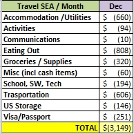 Wagoners Abroad Actual Spend Detailed Expenses Laos and Vietnam
