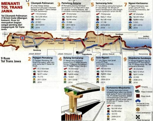 Proyek Jalan Tol Trans Jawa