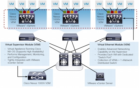 The Cisco Nexus 1000v: Essential and Advanced Editions - Wahl Network